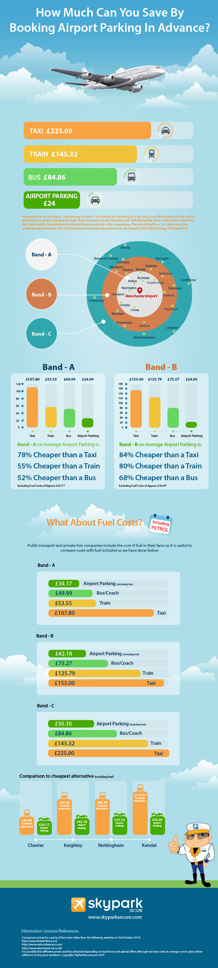 Cost of Airport Parking Infographic